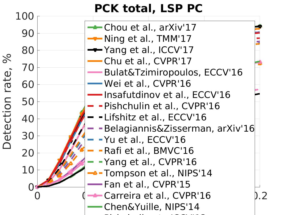MPII Human Pose Database